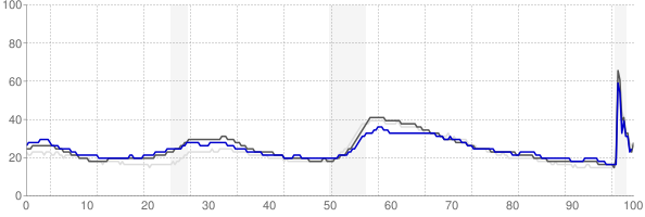 Bremerton, Washington monthly unemployment rate chart